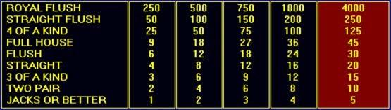 Jacks or Better Video Poker Paytable