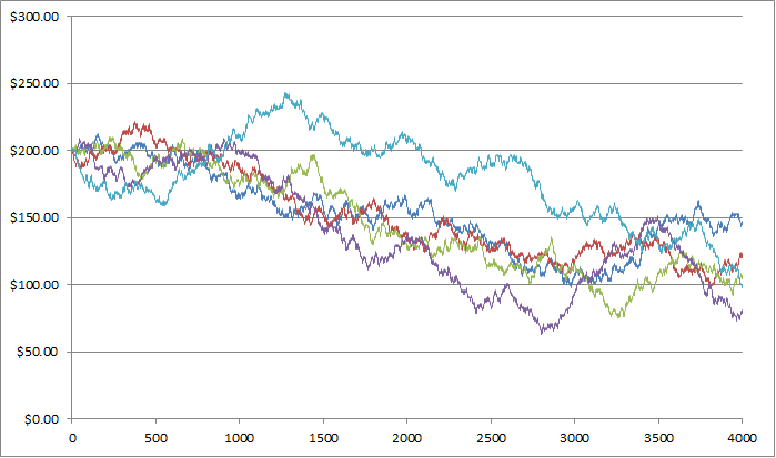 The following graph displays the budget over time for players playing $1 bets on either black or red on French Roulette.